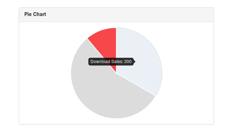 Developing Graphs and charts with AngularJS | Agileblaze